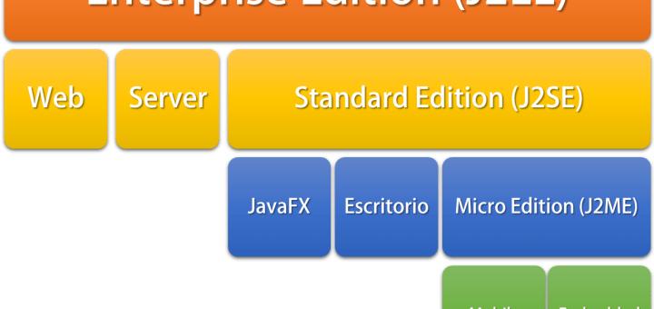 Dcodingames Notas Sobre Algoritmia Programación En Java