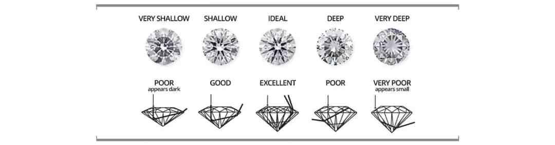 Understanding Diamond Cut 1