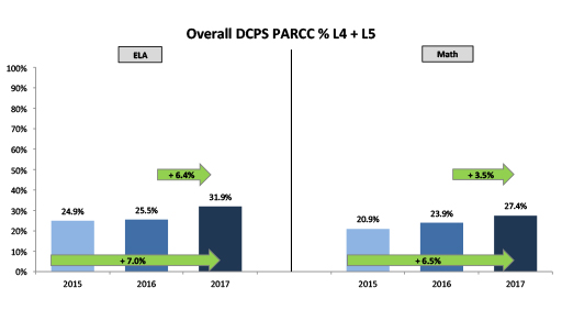 Overall PARCC Proficiency
