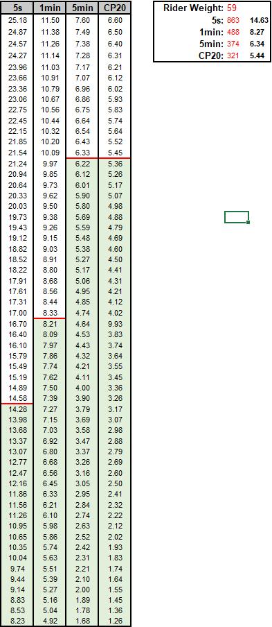 wkg-chart