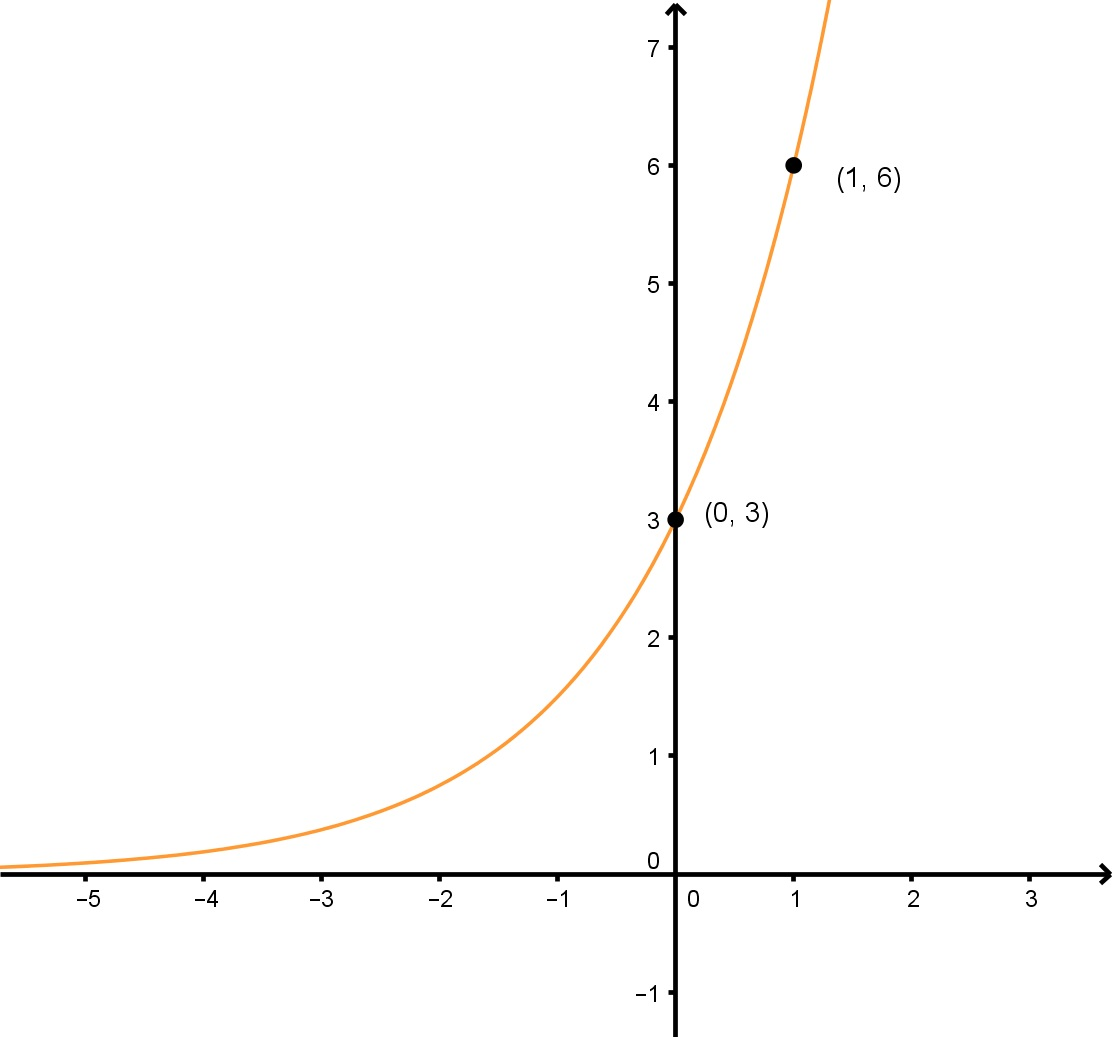 How To Find Equations For Exponential Functions