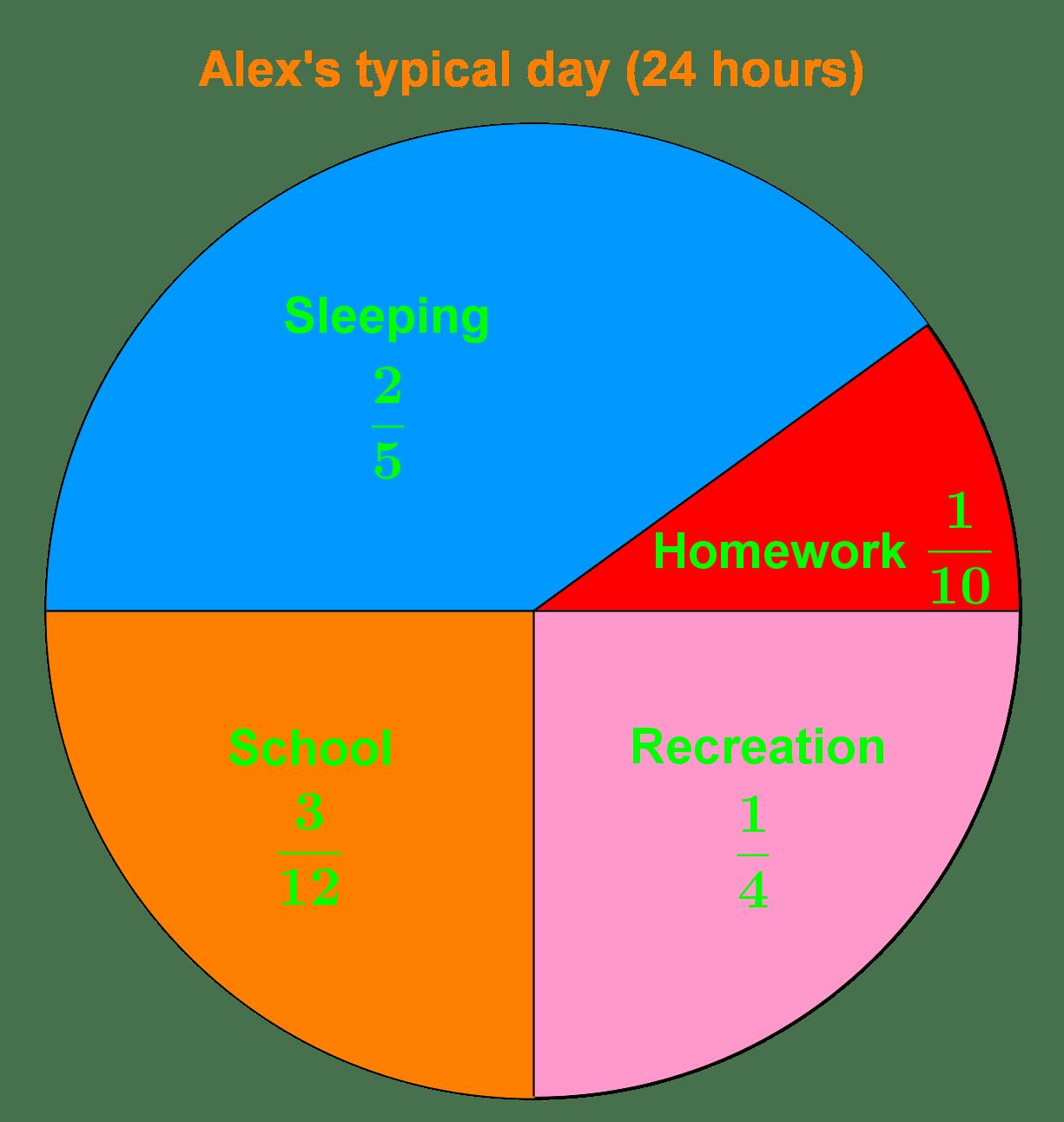 Interpreting And Reading Circle Graphs