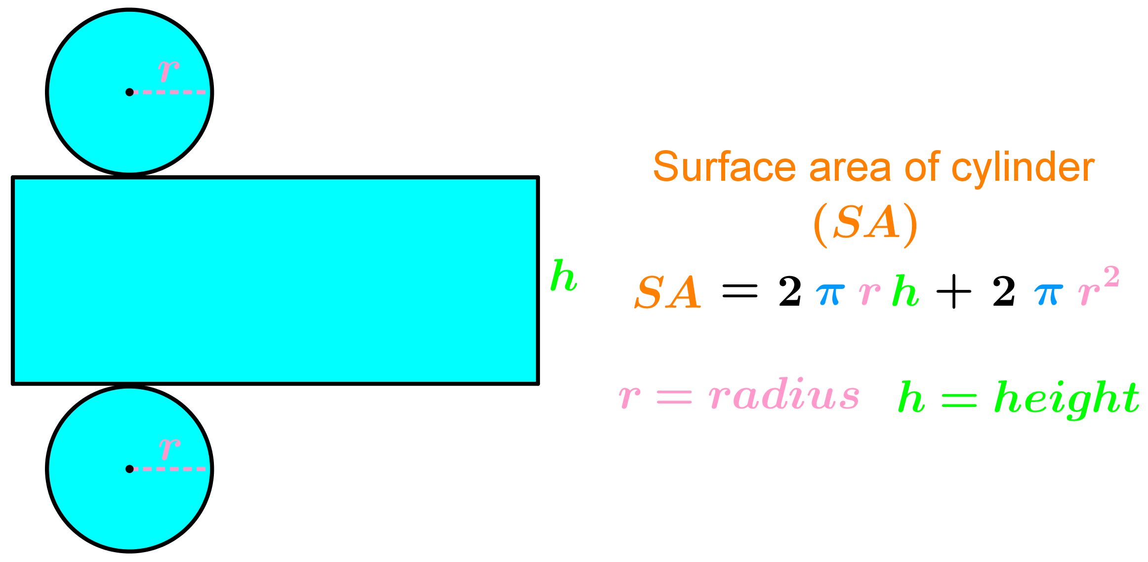 Formula For Surface Area And Volume Of Cylinders