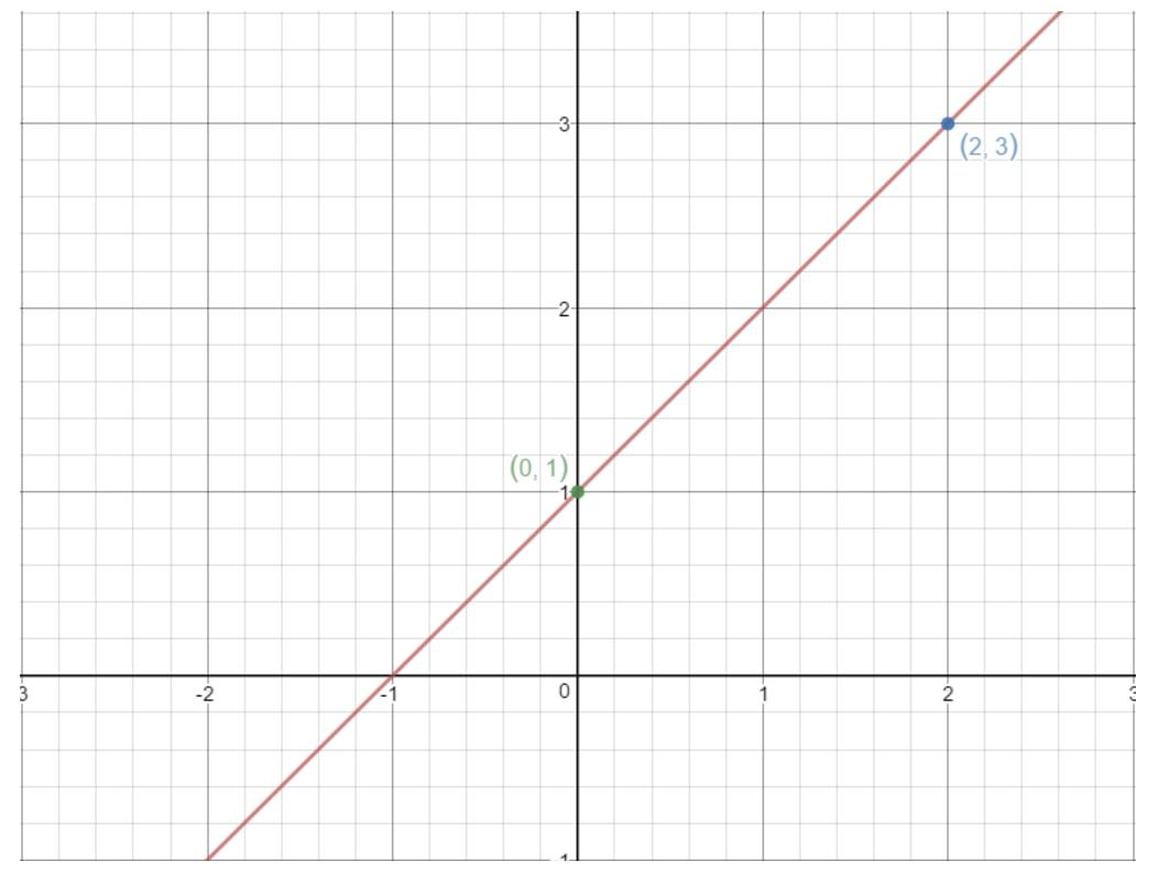 Understanding The Slope Intercept Form