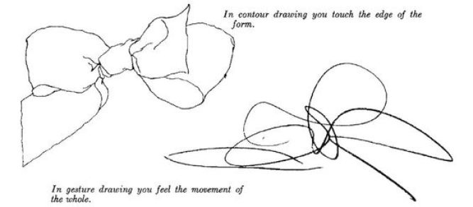 Notes on Gesture from Kimon Nicolaides.