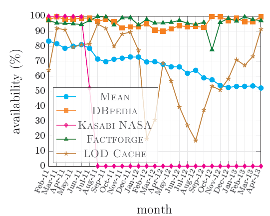 Evolution of the average endpoint availability between February 2011 and April 2013