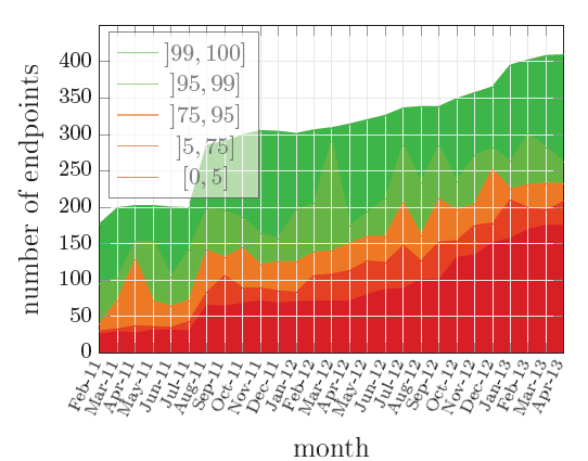 Evolution of Endpoints number per availability rate between February 2011 and April 2013