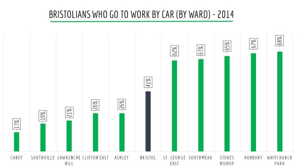 BRISTOLIANS WHO GO TO WORK BY CAR (BY WARD) - 2014