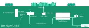 Diagram from Net Power LLC Website