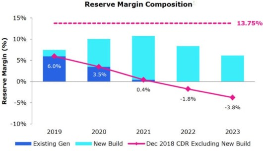 Reserve Margin Composition