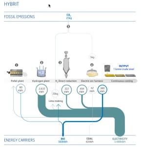 HYBRIT System