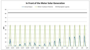 In Front of the Meter Solar Generation