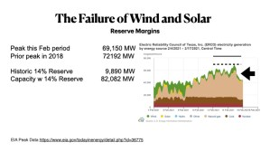 Failure of Wind and Solar Energy Reserve Margins