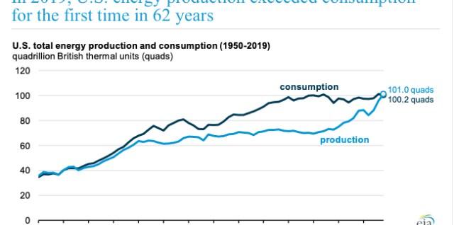US Energy consumption 1950 -2019 EIA