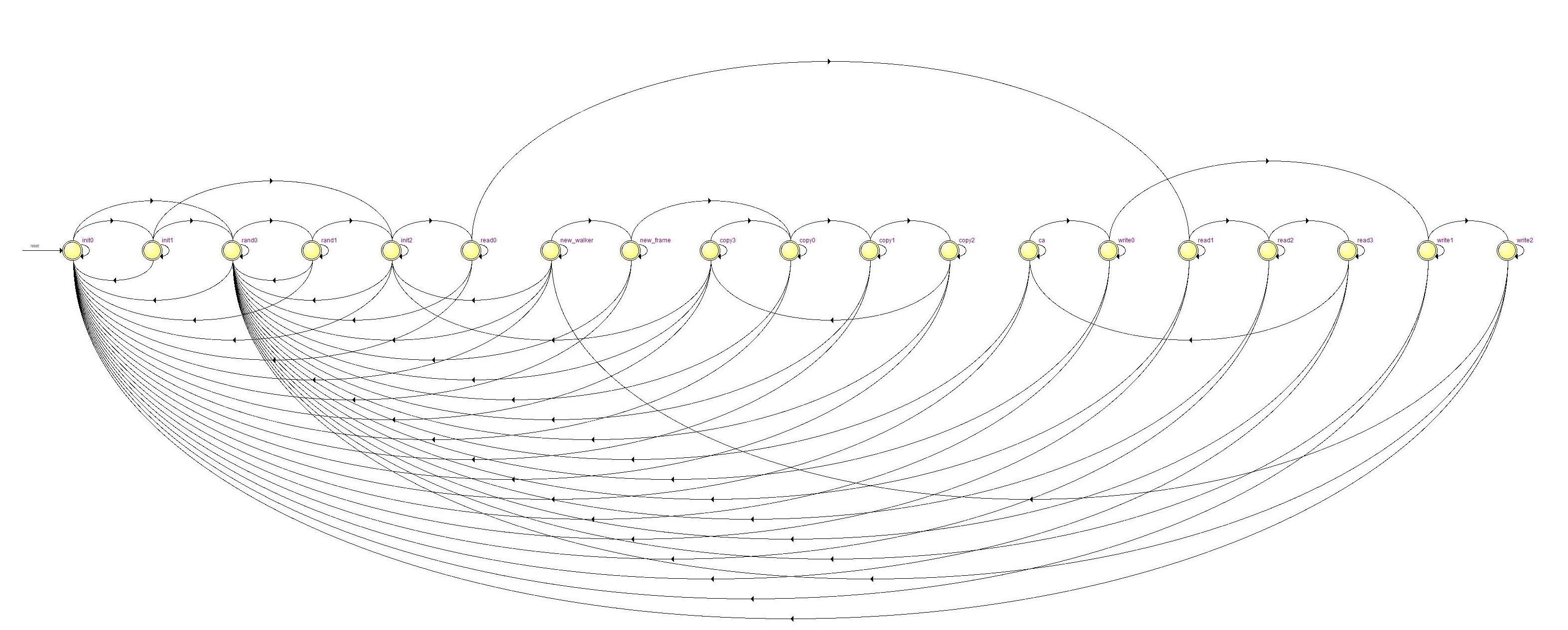1 Dimensional Cellular Automata