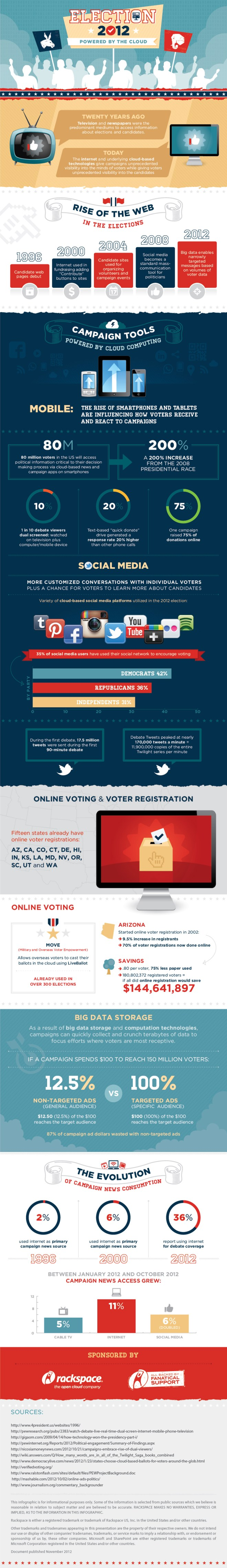 Rackspace® — Election 2012: Powered By The Cloud [INFOGRAPHIC]