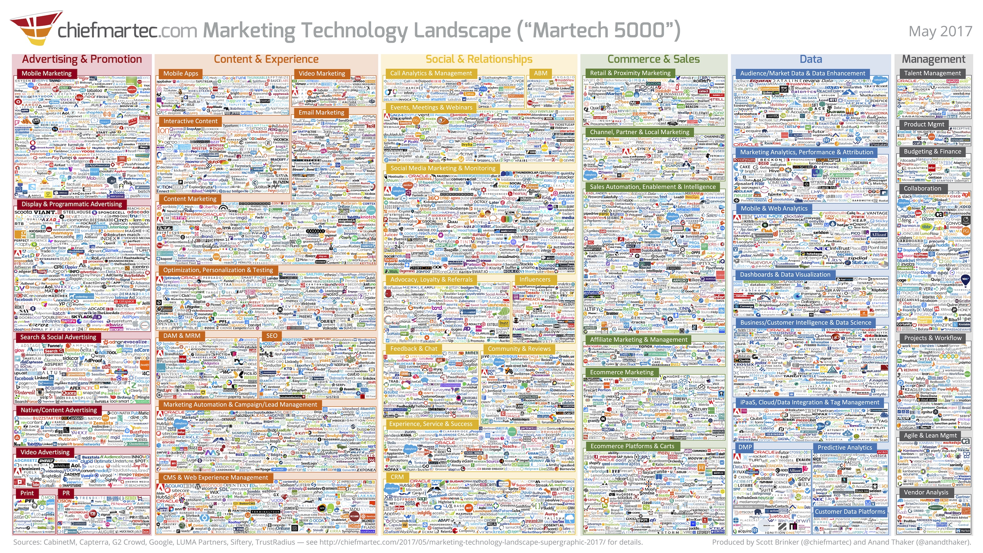 Mobile Martech Building The Mobile First Marketing Tech