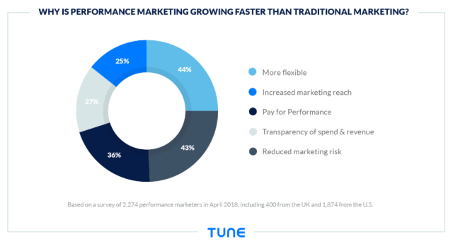 Chart showing why performance marketers are allocating more money from a report by TUNE.