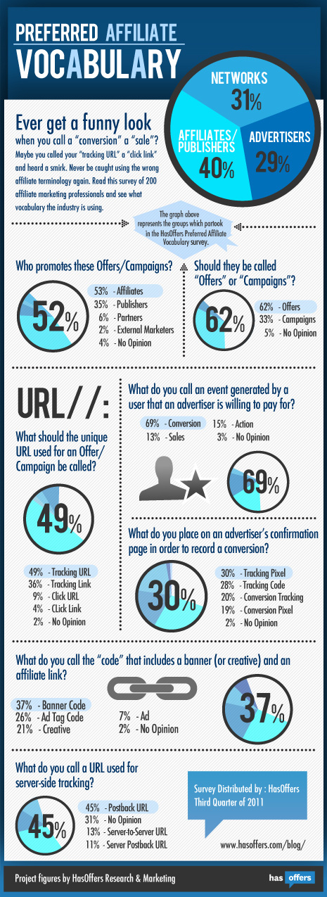 Affiliate Marketing Vocabulary Infographic