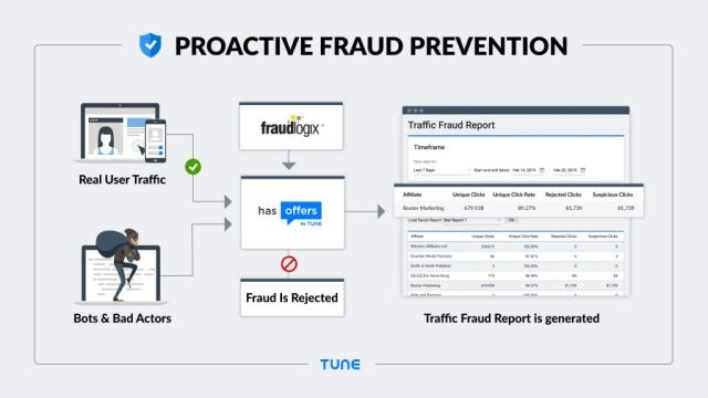 TUNE Proactive Fraud Prevention graphic and feature flow
