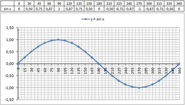 Grafik y = cotan x : Grafik Fungsi Trigometri Ddoor Education
