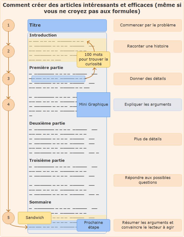 Structure de création d'articles