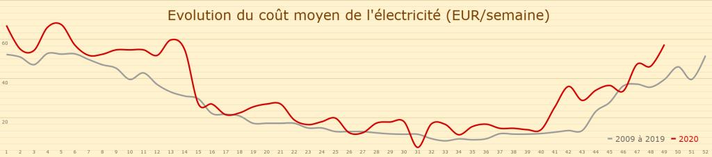 Evolution du coût moyen de l'électricité