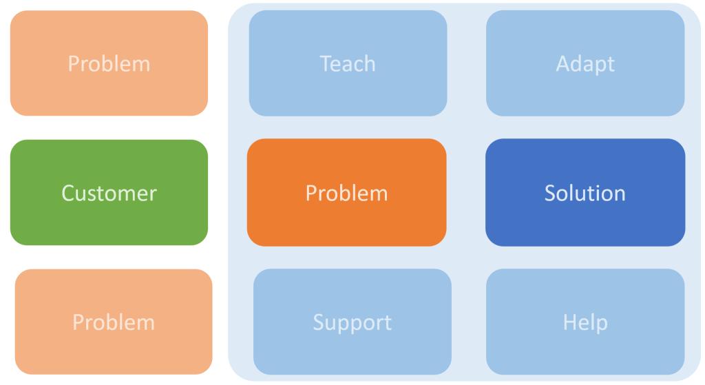 Solution accompagnée par la formation et le support client