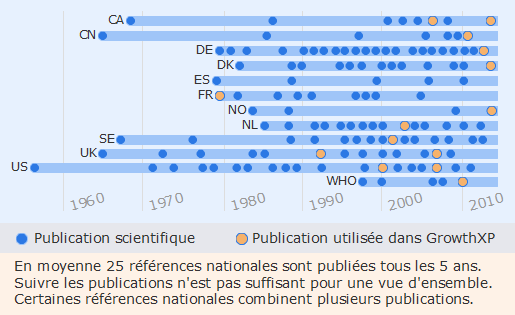 Chronologie des publications
