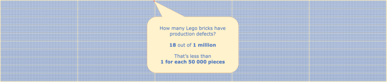 18 défauts sur 1 million de Legos