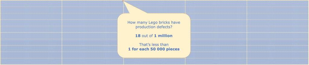 18 defects for 1 million Legos