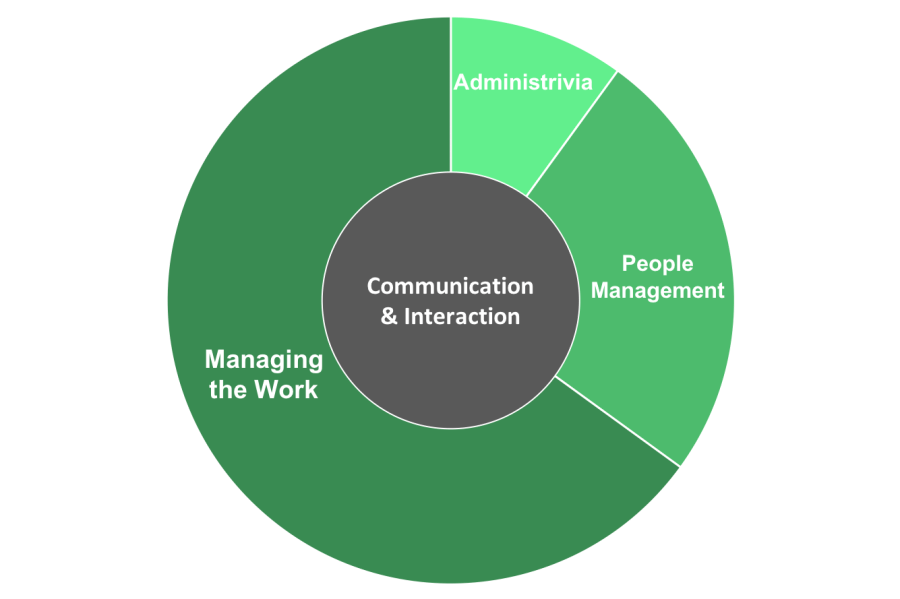 Manager Tasks Pie Chart to Scale with Communication v2