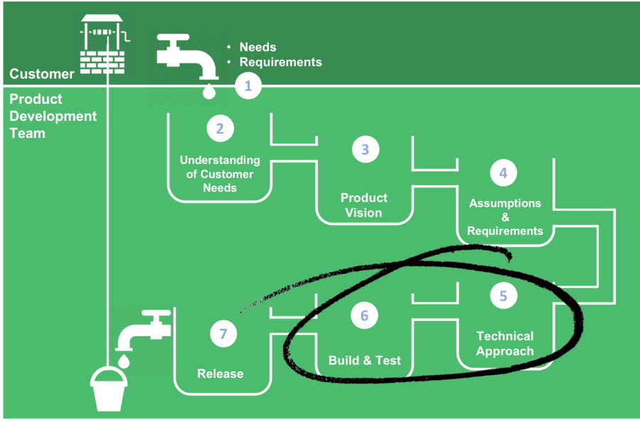Flow Diagram With Stage 5 and 6 circled v4 Copyright de-engineering