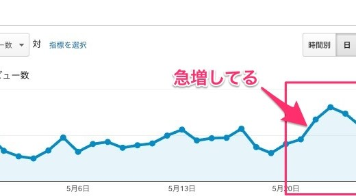GADWP(Google Analytics Dashboard for WP)を最新版にした方は注意。アクセス数が倍増してるかも?