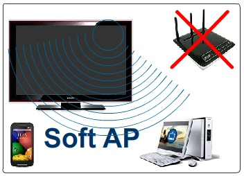 Ilustrasi penggunaan Soft AP