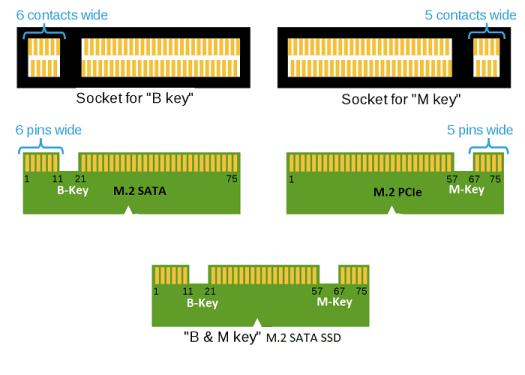 Notch on  M.2 Slot and M.2 Card