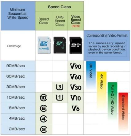 Kasifikasi Speed Class - SD Card