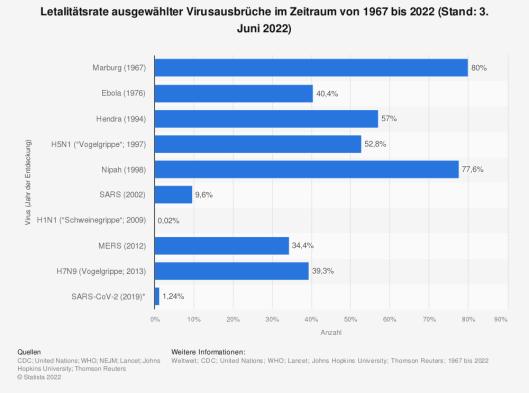 Statistik: Letalitätsrate ausgewählter Virusausbrüche im Zeitraum von 1967 bis 2020 (Stand: 17. August 2020) | Statista