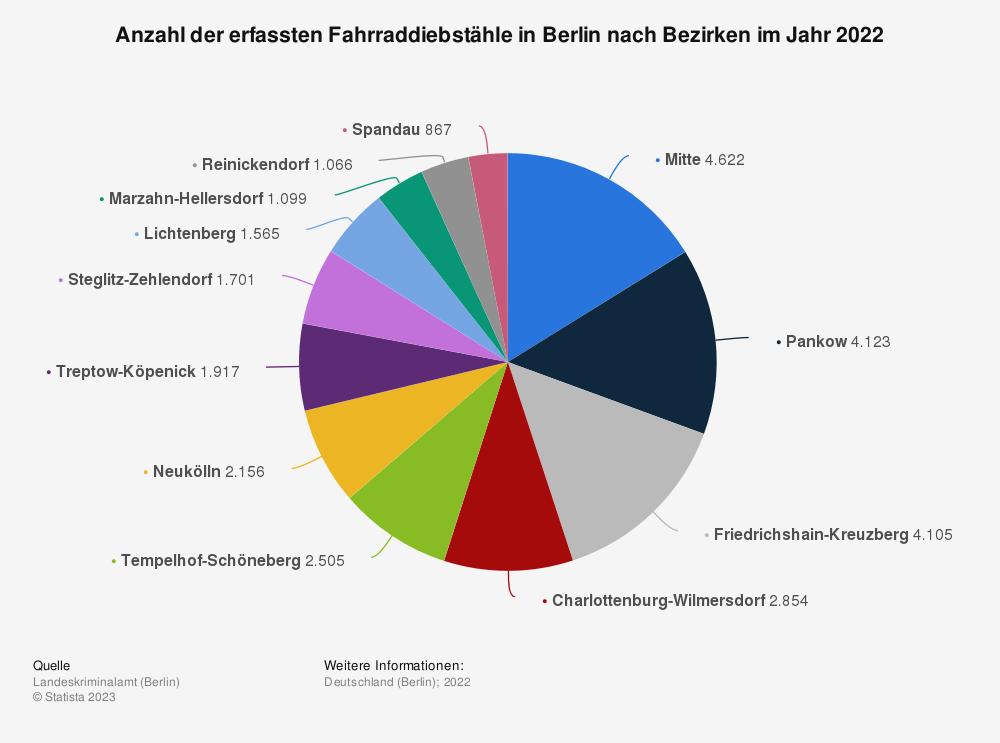 Statistik: Anzahl der erfassten Fahrraddiebstähle in Berlin nach Bezirken im Jahr 2019 | Statista