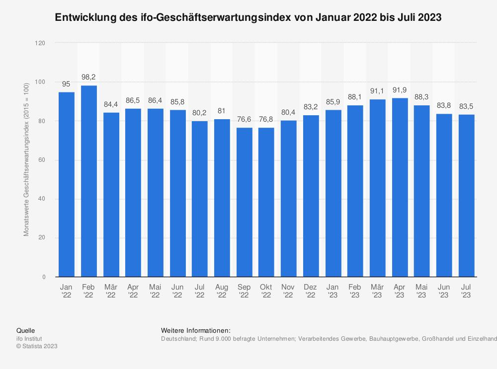 Statistik: Entwicklung des ifo-Geschäftserwartungsindex von November 2013 bis November 2014 | Statista