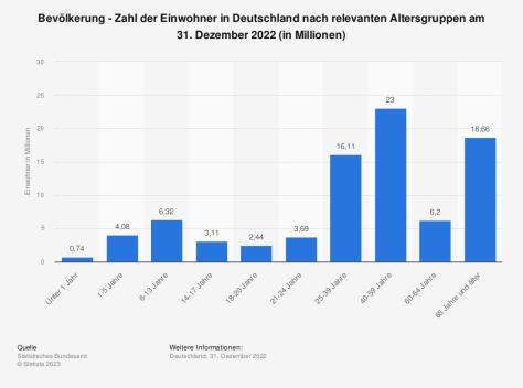 Statistik: Bevölkerung - Zahl der Einwohner in Deutschland nach relevanten Altersgruppen am 31. Dezember 2020 (in Millionen) | Statista