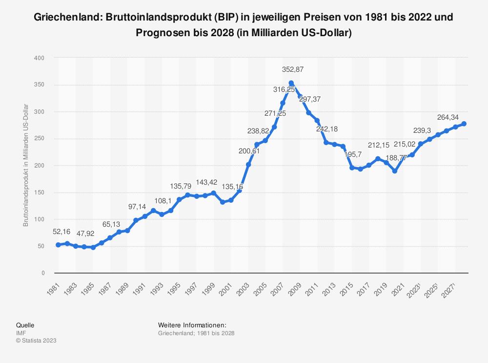 Statistik: Griechenland: Bruttoinlandsprodukt (BIP) in jeweiligen Preisen von 2004 bis 2014 (in Milliarden US-Dollar) | Statista
