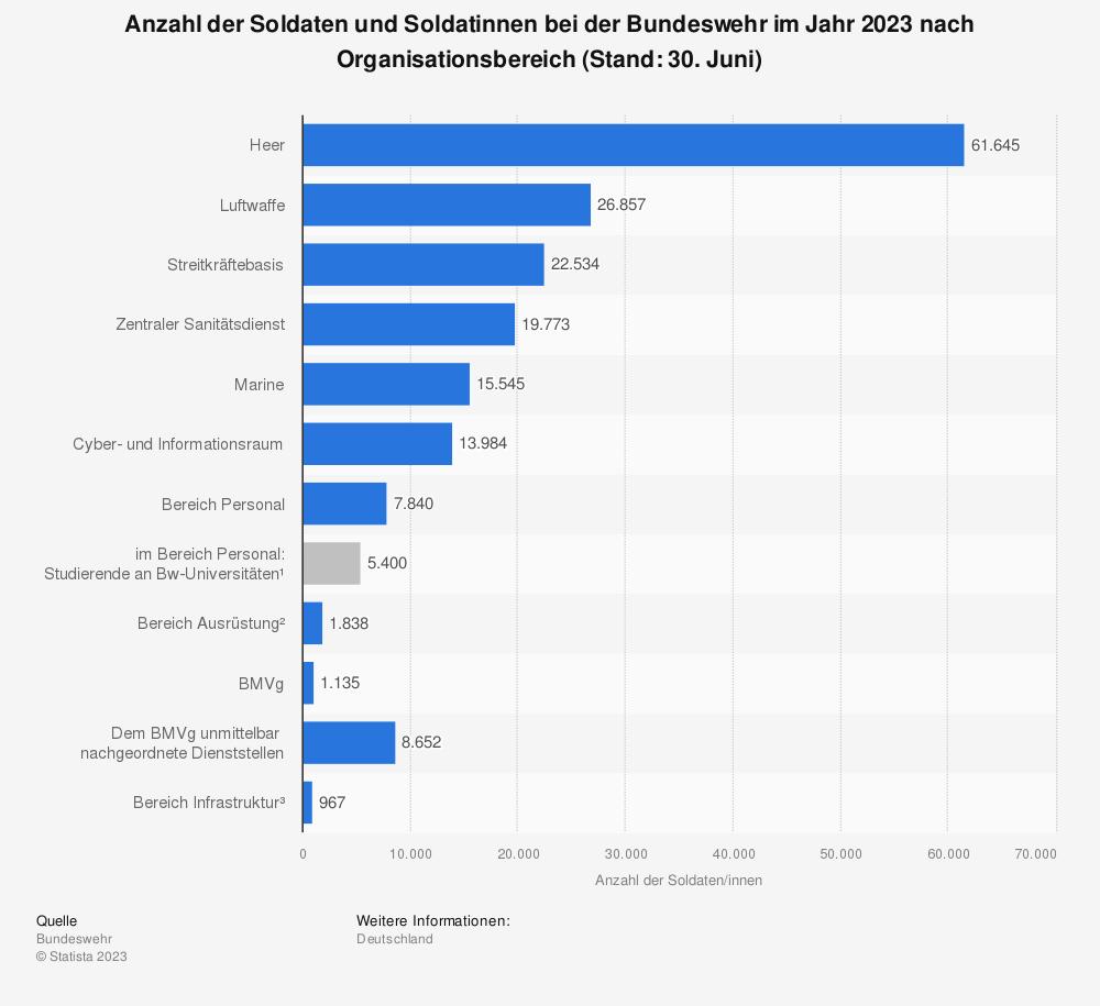 Statistik: Personalstand der Bundeswehr im Jahr 2015 nach Truppengattungen (Stand: 31. Oktober 2015) | Statista