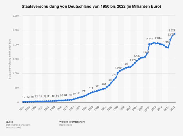Entwicklung der Staatsverschuldung von Deutschland 1950 bis 2012