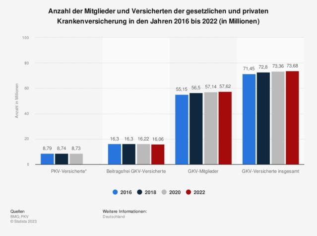 Statistik: Anzahl der Mitglieder und Versicherten der gesetzlichen und privaten Krankenversicherung in den Jahren 2013 bis 2019 (in Millionen) | Statista