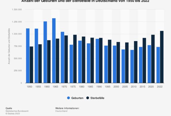 Geburten und Todesfälle in Deutschland bis 2010