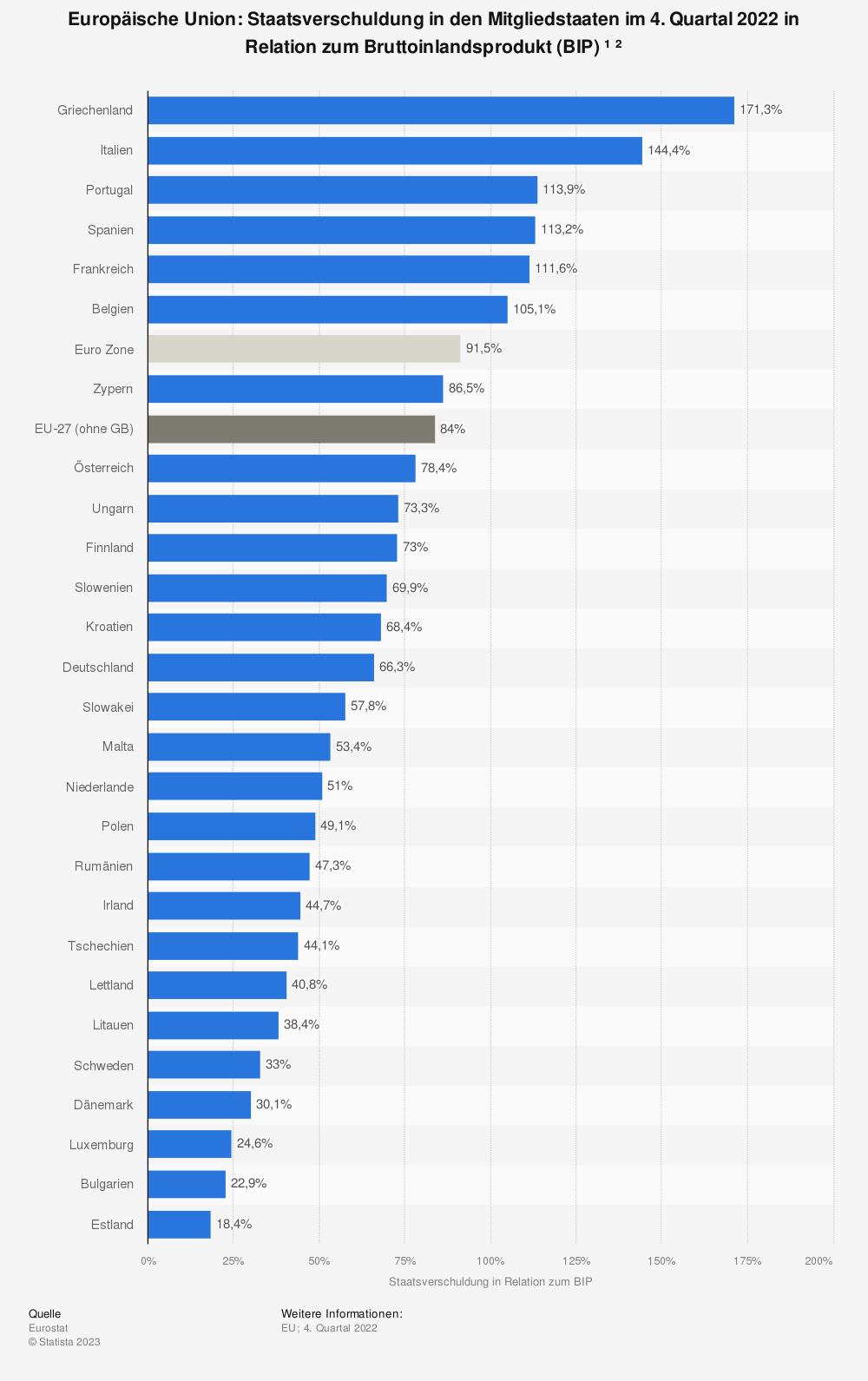Statistik: Europäische Union: Staatsverschuldung in den Mitgliedsstaaten im 2. Quartal 2015 in Relation zum Bruttoinlandsprodukt (BIP) | Statista