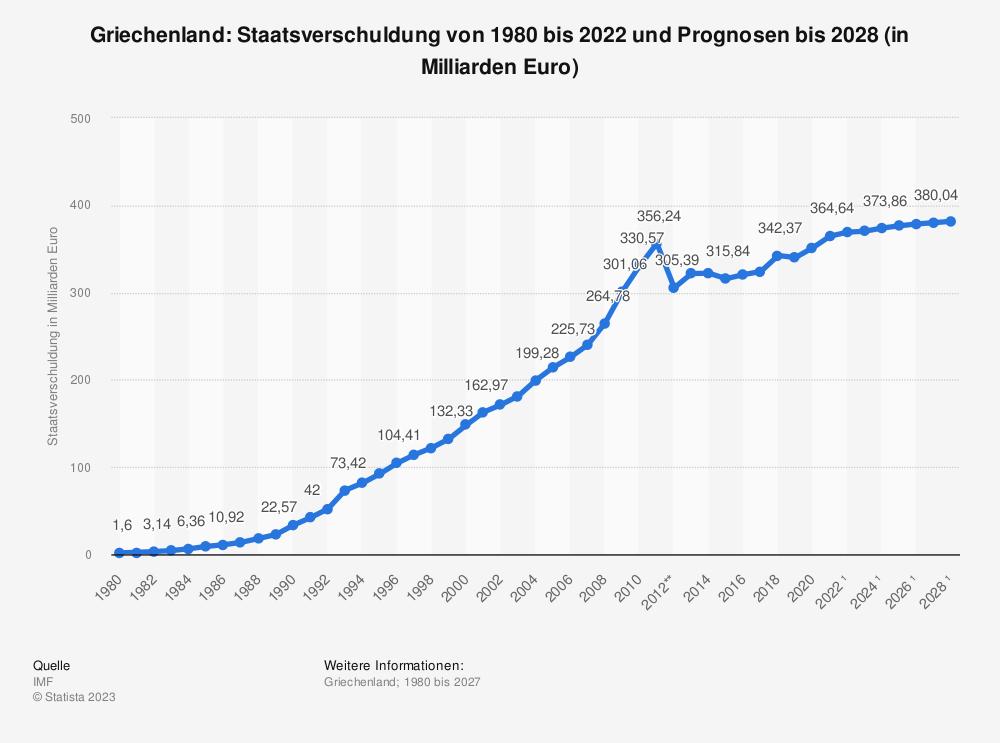 Statistik: Griechenland: Staatsverschuldung von 2004 bis 2014 (in Milliarden Euro) | Statista