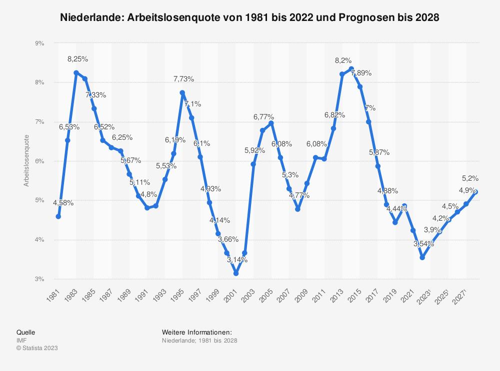 Statistik: Niederlande: Arbeitslosenquote von 2004 bis 2014 | Statista