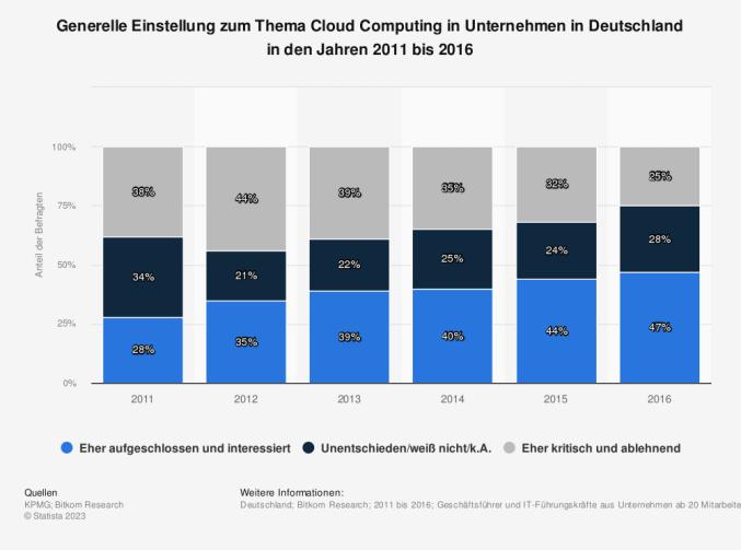 Statistik: Generelle Einstellung zum Thema Cloud Computing in Unternehmen in Deutschland in den Jahren 2011 bis 2015   Statista
